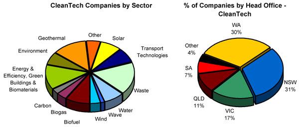 renewable energy companies australia