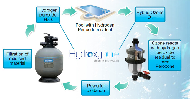 hydroxypure system